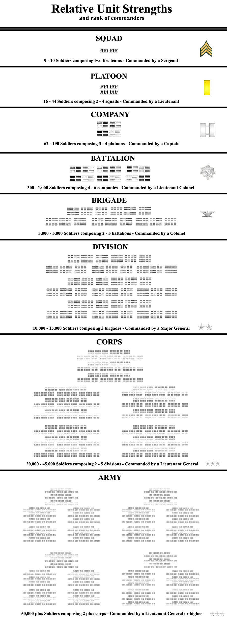 unit sizes and commanders ranks